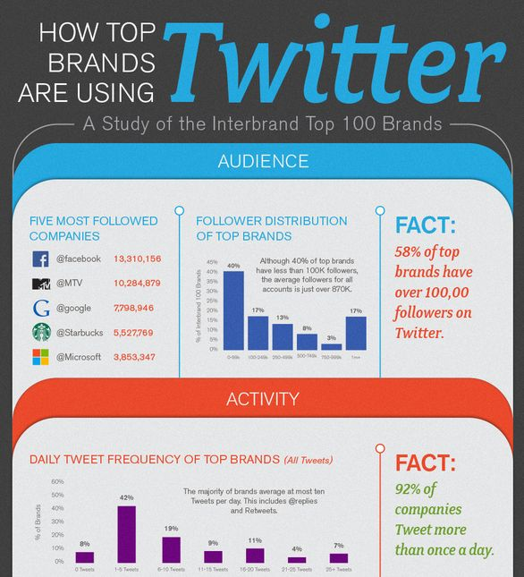 Top Tweeting Brand Graphics