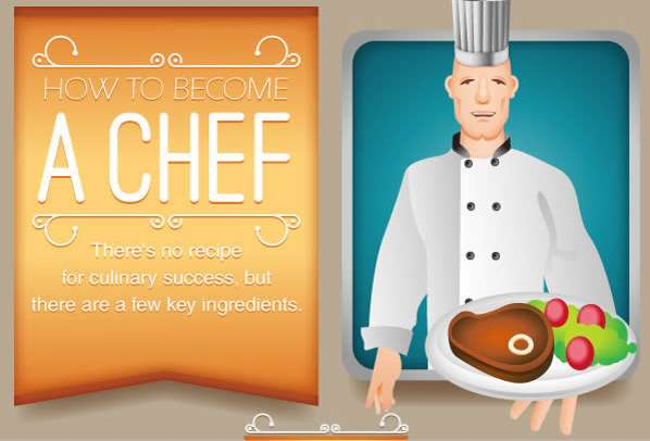 Culinery Entrepreneurship Charts How To Become A Chef