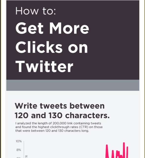 Tweet-Savvy Infographics
