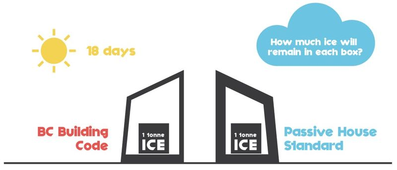 Icy Eco-Architecture Challenges