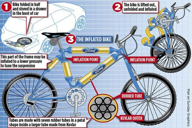 Inflatable Bicycle Concepts