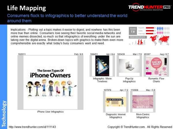 Infographic Design Trend Report