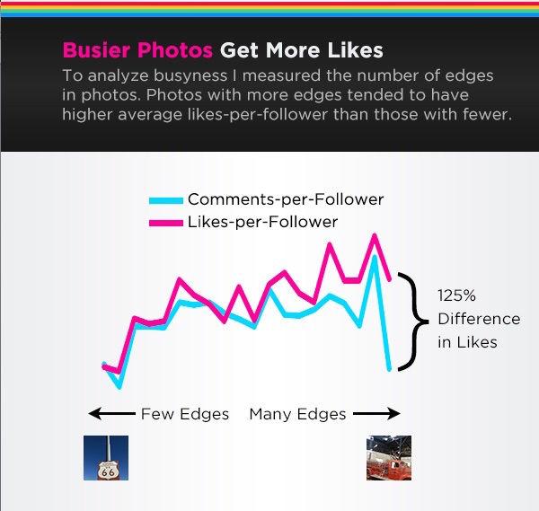 Social Media Popularity Graphs