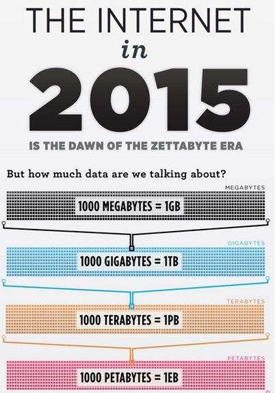 Futuristic Web-Surfing Stats