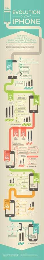 Smartphone Evolutionary Infographics