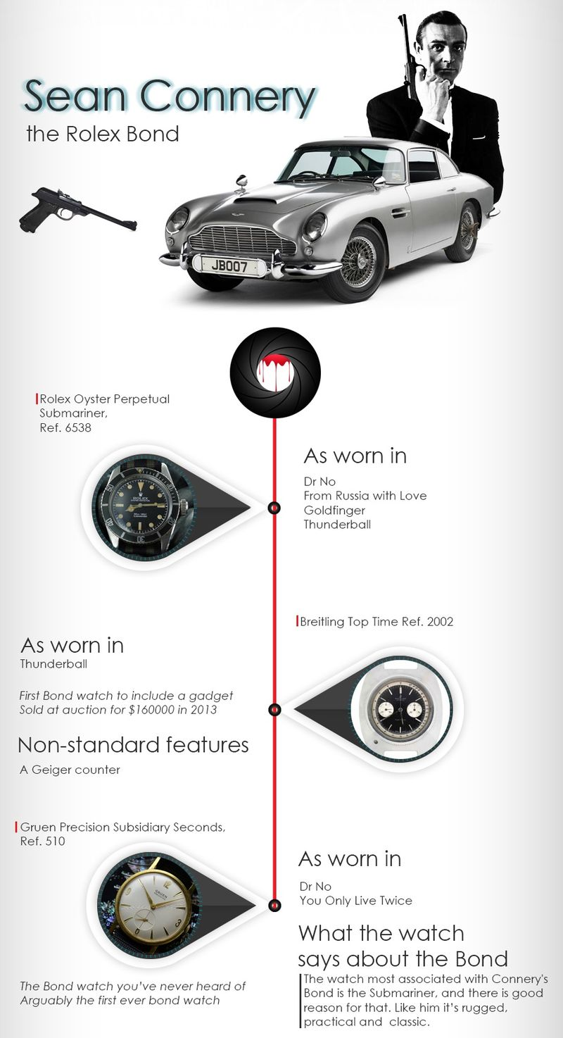 Spy Timepiece Infographics