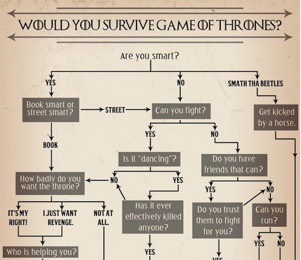 Fantasy Survival Charts