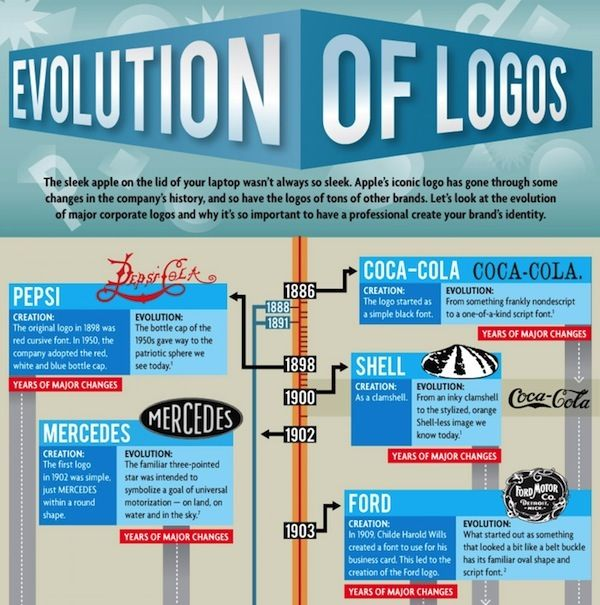 Evolutionary Logo Infographics