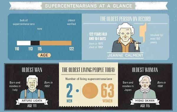 Long-Living Elder Infographics