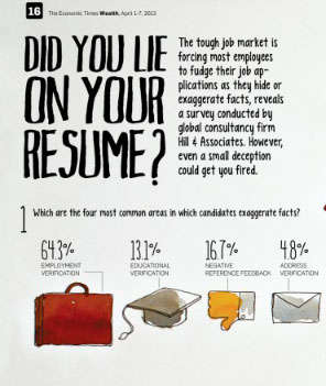 fibbed resume infographics - Lying On Resume