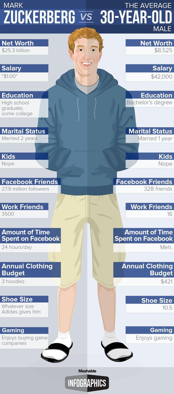 Comparative Facebook Founder Stats : Mark Zuckerberg age