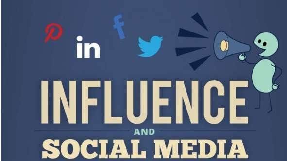 Social Networking Impact Charts