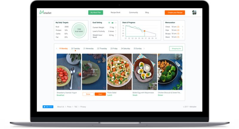 Digital Diet-Planning Websites