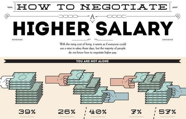 Salary-Boosting Infographics