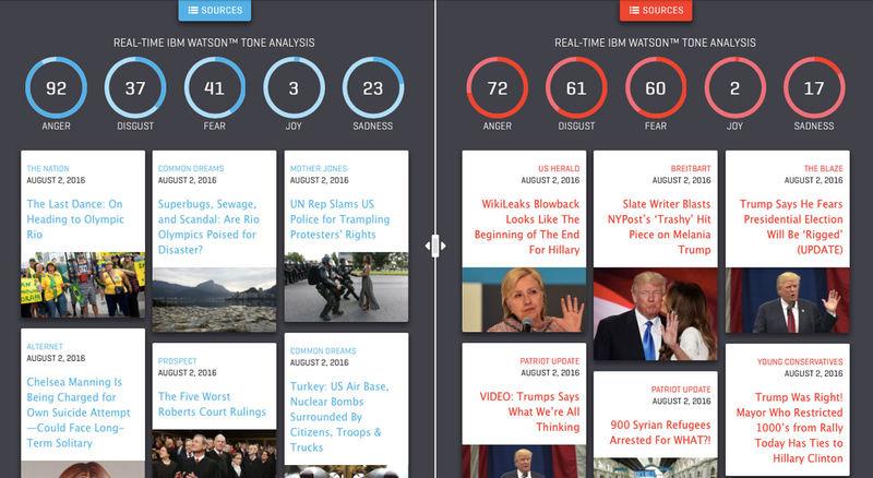 Divisive News Platforms