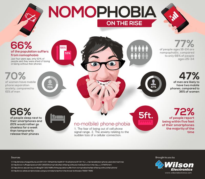 Phoneless Phobia Infographics