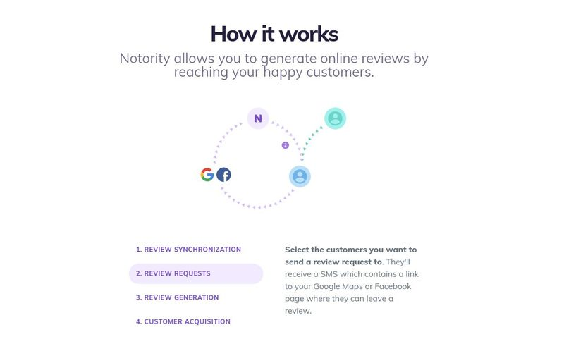 Review-Requesting Marketing Tools