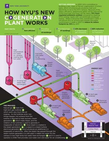 Super Efficient Energy Plants