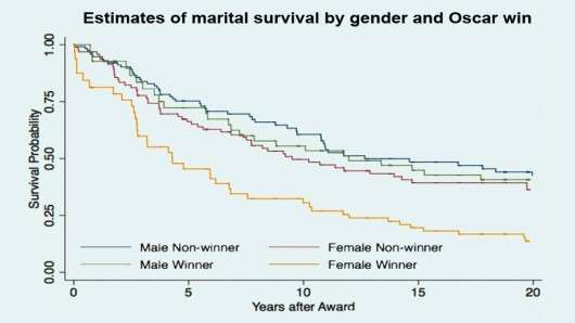 Celeb Marriage Survival Graphs