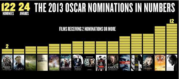 Numerical Oscar Analysis Infographics
