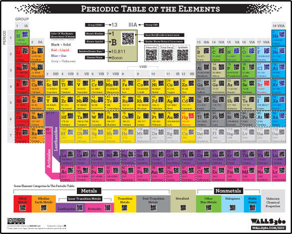 Scan coded chemistry charts periodic table elements chemistry scan coded chemistry charts urtaz Image collections