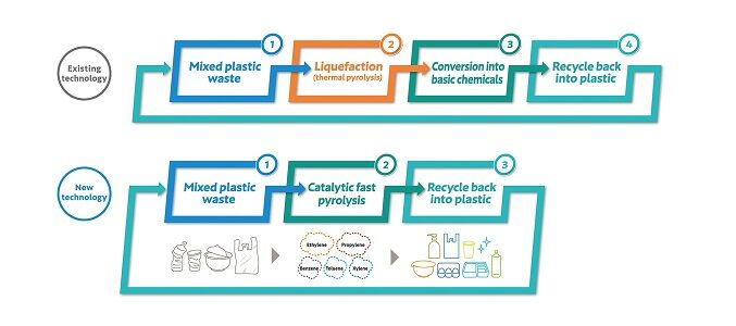 Plastic Recycling Initiatives