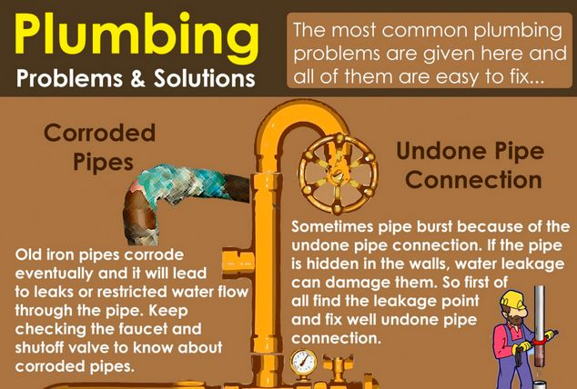 Problematic Plumbing Charts