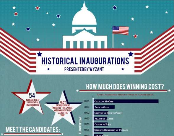 Presidential Swear-Ins Infographics