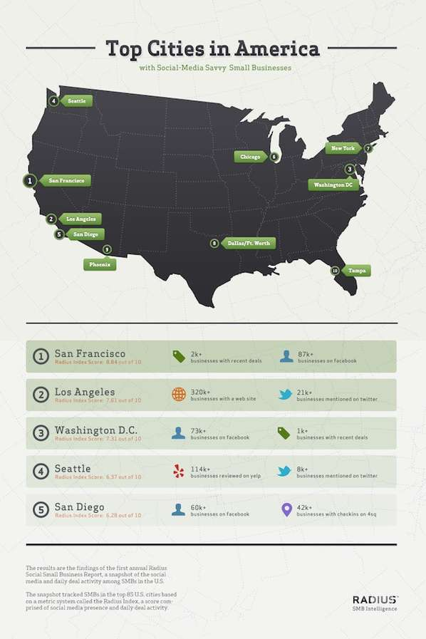Top Social Cities Infographics