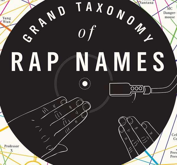Rapper Pseudonym Charts