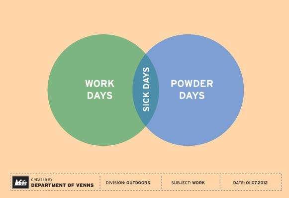Comedic Sports Venn Diagrams