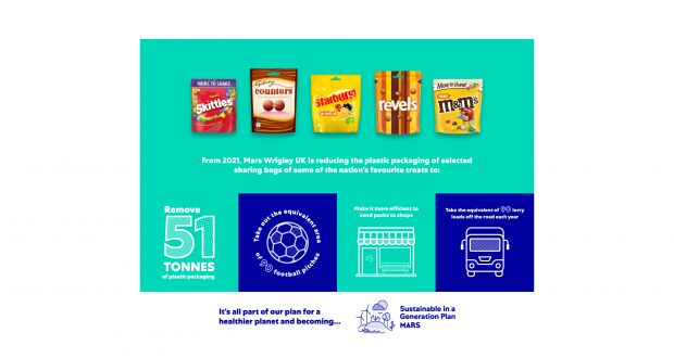 Plastic Reduction Packaging Initiatives