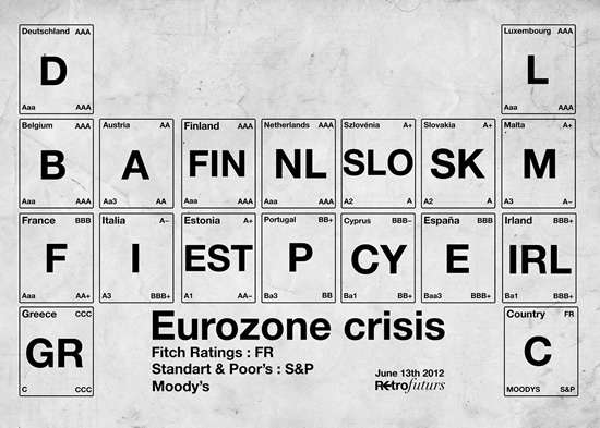 Indebted Countries Periodic Tables Retrofuturs Eurocrisis1