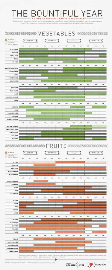 Seasonal Food Charts
