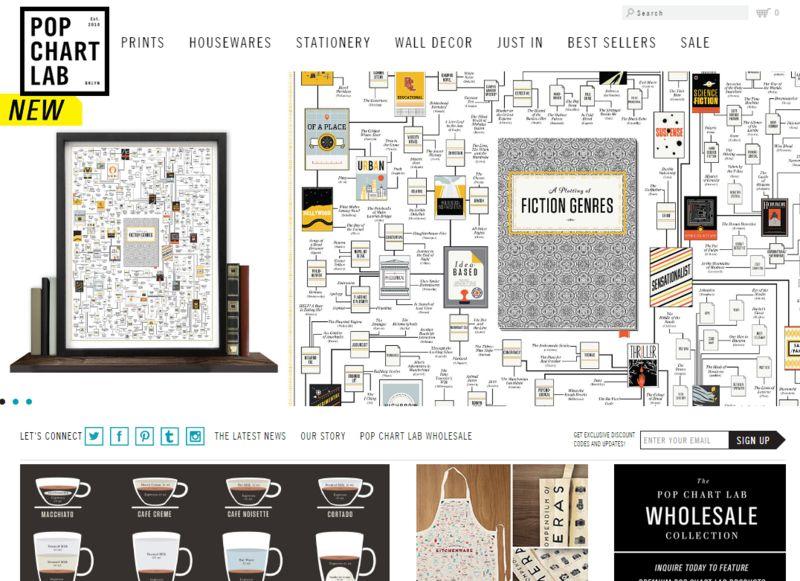 Online Design Stores