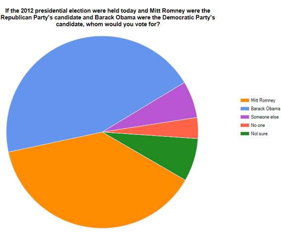 Presidential Pie Charts