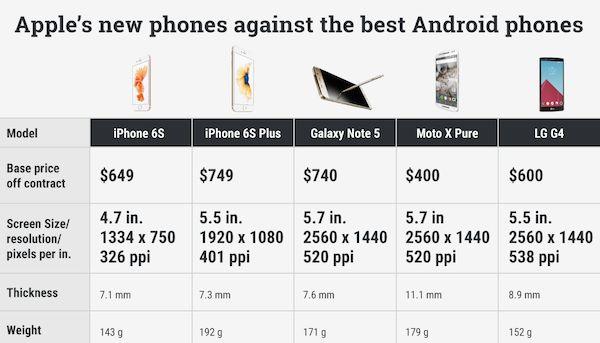 Smartphone comparison charts smartphone guide