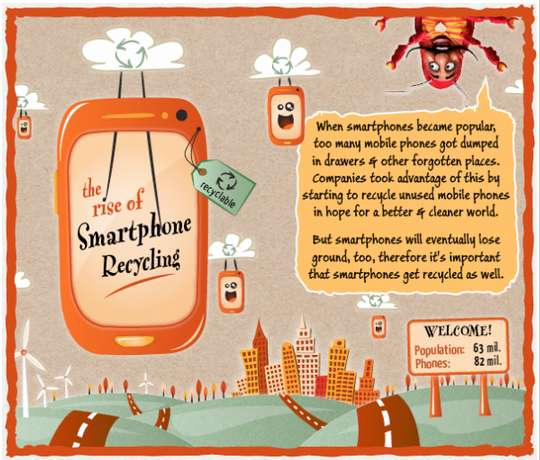 Smartphone Recycling Revolution Infographics