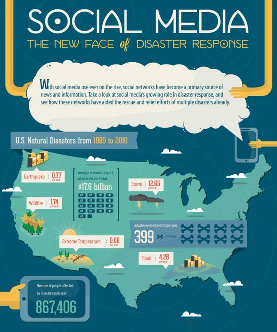 Social Disaster Response Graphics