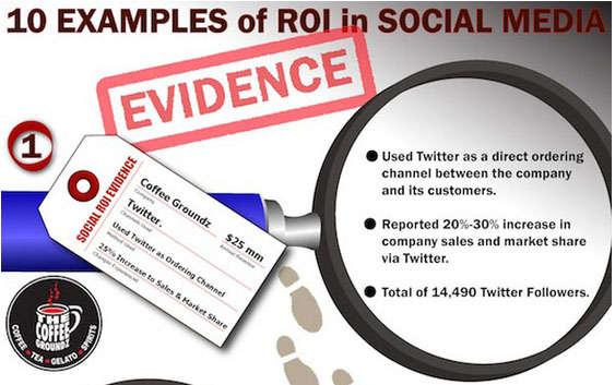 Social Branding Success Charts