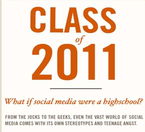Social Media Yearbook Stereotypes