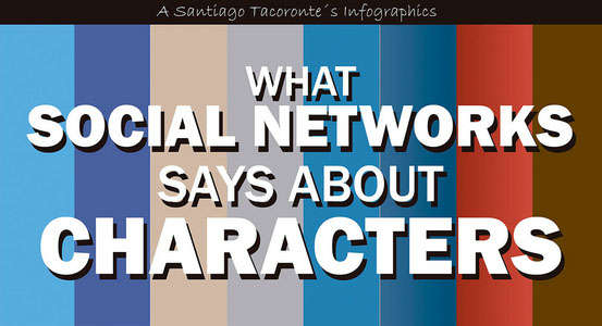 Predictive Social Network Charts
