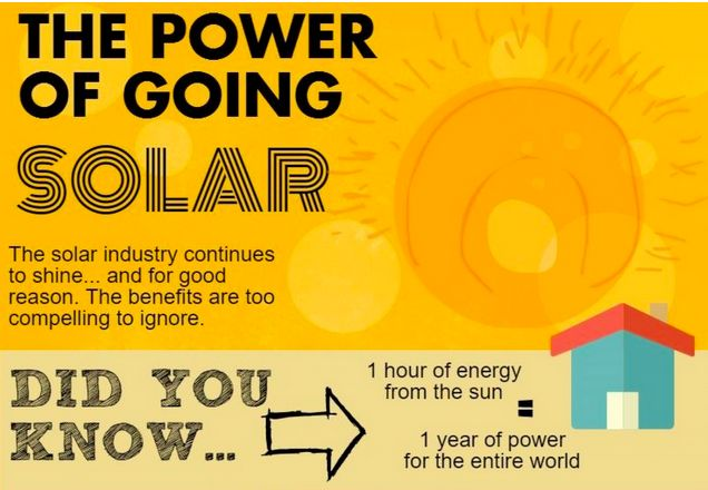 Beneficial Solar Energy Charts
