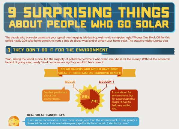 Energy Efficient Infographics Solar Power Statistics
