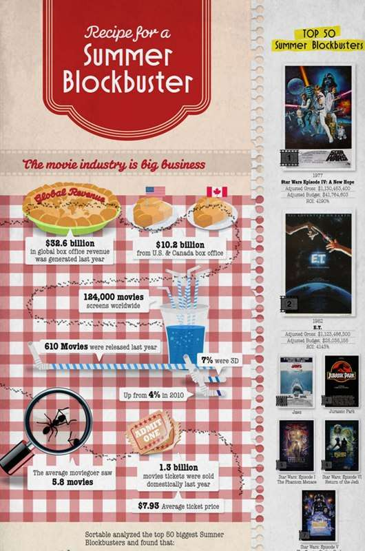 Popular Blockbuster Infographics