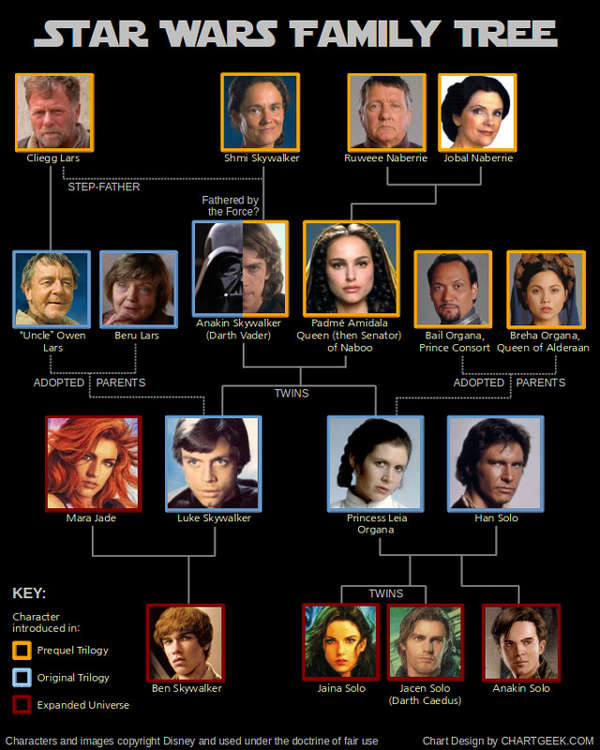Forceful Sci-Fi Family Trees