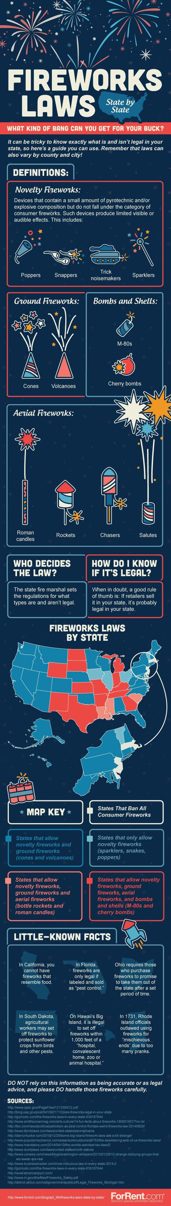 Safe Fireworks Infographics