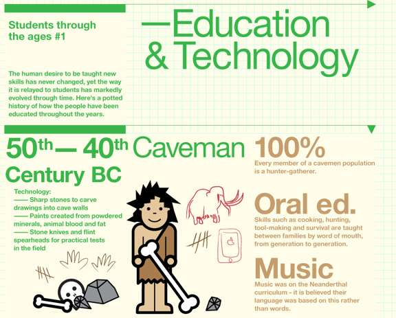 Time-Traveling Pupil Infographics