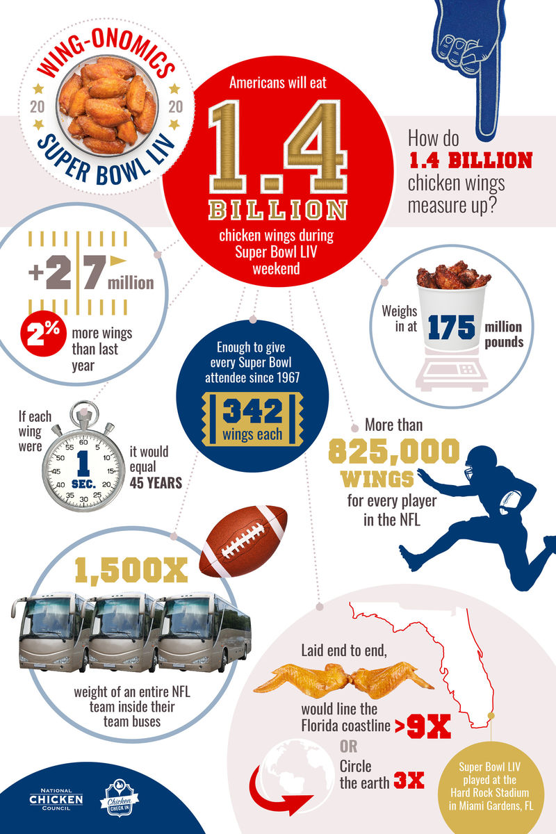 Super Bowl Chicken Reports