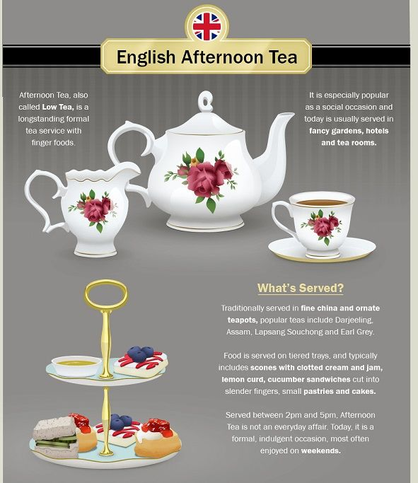 International Tea Time Charts
